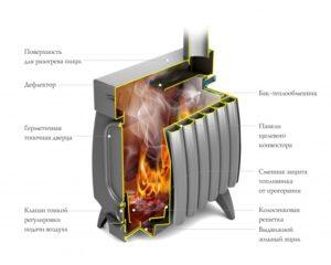 Печь для гаража огонь-батарея